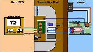 How Air Condition Ventilation  U0026 Furnace Works - Hvac Ac System Diagram