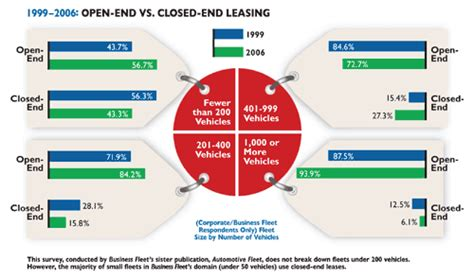 Open Vs Closed End Leasing