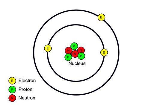 Atom Proton by Proton Lithium Atom
