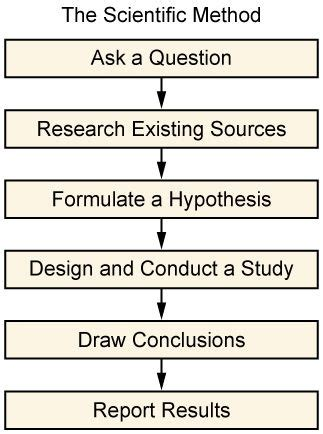 scientific method   essential tool  research research methods sociological research