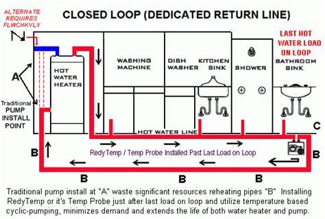 Under Sink Recirculating Pump by Water Circulation How It Works Circulate Water