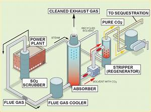 What is Post-Combustion Capture? - Fossil Transition Project
