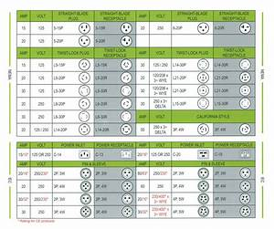Nema Twist Lock Chart  U2013 Nema Locking Configuration Chart