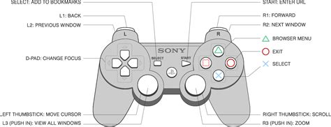 Ps4 Controller Diagram by Console Browsers