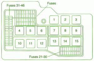 Bmw Z3 Fuse Box Diagram by Fuse Box Bmw E36 Diagram Circuit Schematic Learn