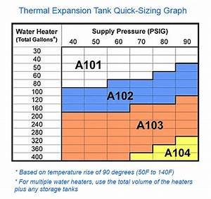Water Heater Thermal Expansion Tanks