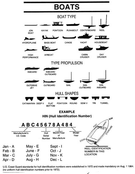 Nj Boat Registration Numbers Placement by S Handbook For Registration Of Undocumented Vessels