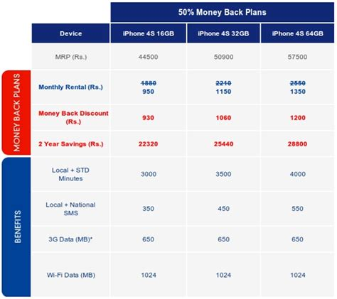 prepaid iphone plans aircel iphone 4s plans
