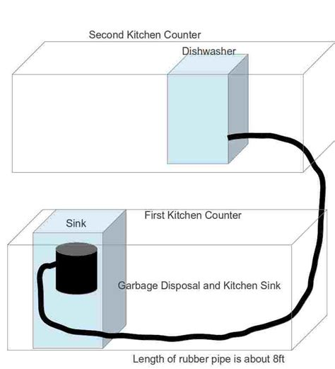 my kitchen sink is not draining properly plumbing dishwasher across from the sink way to make