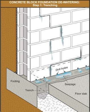 Interior Weeping Tile Drainage System   Canadian Home