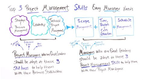 top 3 project management skills every manager needs