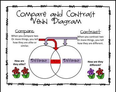 "The Best Of Teacher Entrepreneurs Ii Free Language Arts Lesson  ""compare And Contrast Venn"