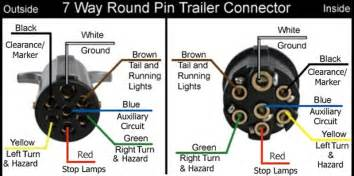 similiar 7 pin round trailer plug wiring diagram keywords pin round trailer plug wiring diagram also 7 pin trailer plug wiring