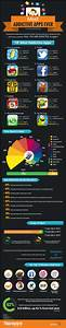Appdicted! Top 10 Most Addictive Apps [Infographic]