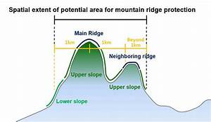 Conceptual Diagram For Determining Potential Mountain