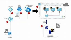 Automating Cloud Deployments Using Azure Resource Manager