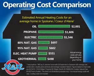 Photos of Air Source Heat Pump Cost Comparison