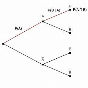 Stochastik Wahrscheinlichkeit Berechnen : bedingte wahrscheinlichkeit stochastik ~ Themetempest.com Abrechnung