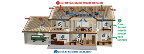 how does an attic fan work whole house fans whole house best free the superfan multi