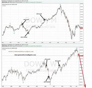 Dow Stock Market About To Crash Like October 1929? Get ...
