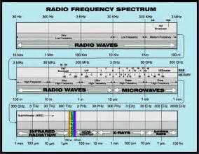 Radio Frequency Spectrum Chart