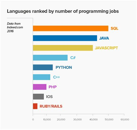 How To List A Programming Language On Your Resume by The 9 Most In Demand Programming Languages Of 2016