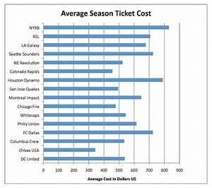 Season Ticket Prices Part 1: Around MLS - Big D Soccer