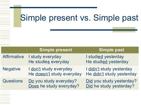 Simple Past Of Regular Verbs