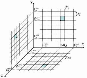 Cartesian Uniform Discretization Of The 3d Operational