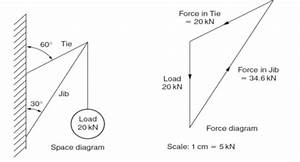 Vector Diagrams Of Forces  Graphical Solution
