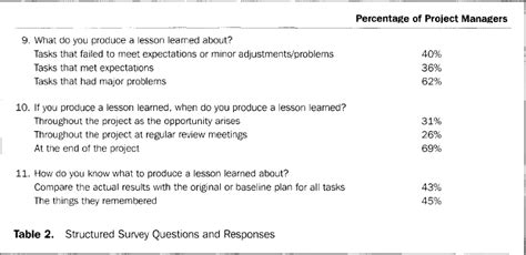 lessons learned project management learning lessons on lessons learned