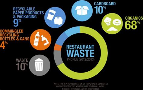 16 tips for restaurant food waste reduction pos sector