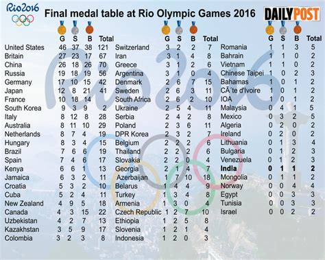 2016 olympics medal table final medal table at rio olympic games latest punjab