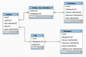 Mysql Er Diagram  Chen Notations Explaination