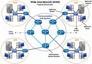 Computer Networking  Types Of Computer Networking