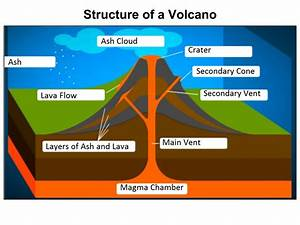 Geology Blog  Kaupapa  To Explain The Structure Of A Volcano