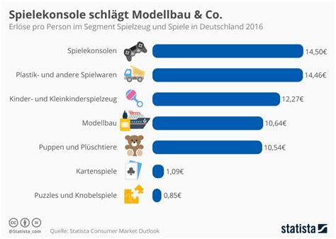 größe deutschland infografik spielekonsole schl 228 gt modellbau co statista