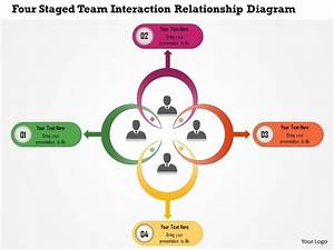 0115 Four Staged Team Interaction Relationship Diagram
