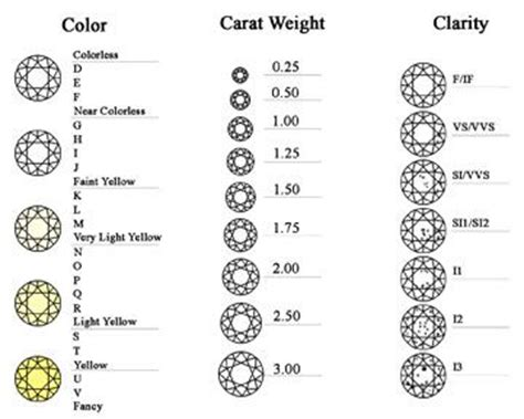 clarity and color chart color clarity size chart fyi