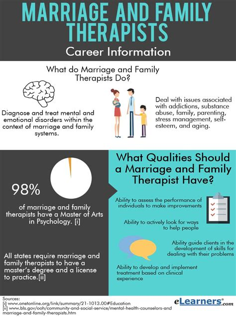 Marriage And Family Therapist Salary by Marriage And Family Therapists Careers Salary Information