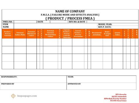 fmea failure mode effects analysis template format