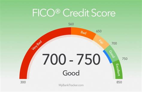 Best Credit Cards For A Good Credit Score 700-749
