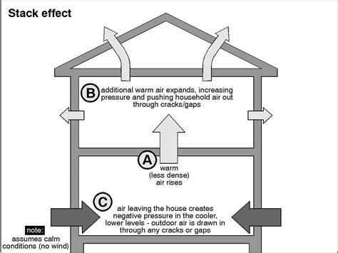 Framing Concrete Basement Walls by Heimler Heating Cooling Amp Plumbing Wet Basement