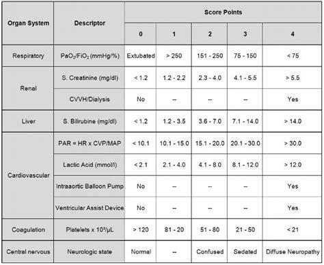 modified sofa score calculator sofa score icu thesofa