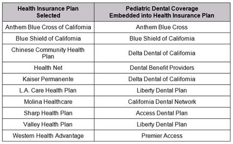 dental plans  children adults set  covered calif