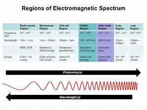 Electronic Spectroscopy of molecules - ppt video online ...