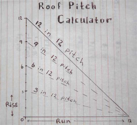 Dachneigung Berechnen Pultdach by How To Calculate Roof Pitch