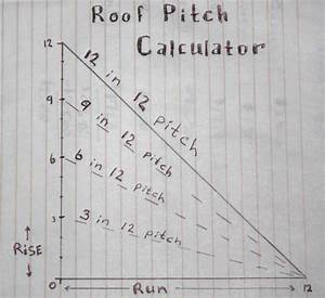 How To Calculate Roof Pitch