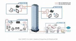 4ipnet Whg711 Gbe Wireless Lan Controller