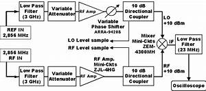 Block Diagram Of Phase Stability Test Unit